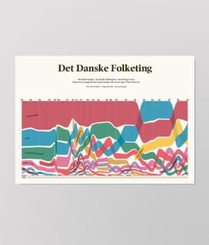 Det Kulørte Udvalg - Det danske folketing (plakat)
