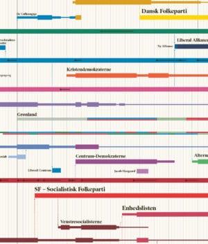 Det Kulørte Udvalg - Det politiske stamtræ (plakat)